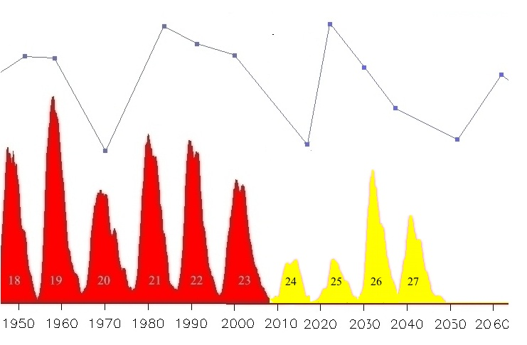 NASA Solar Cycle 25 - Pics about space